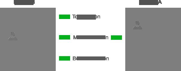 single-page-layouts
